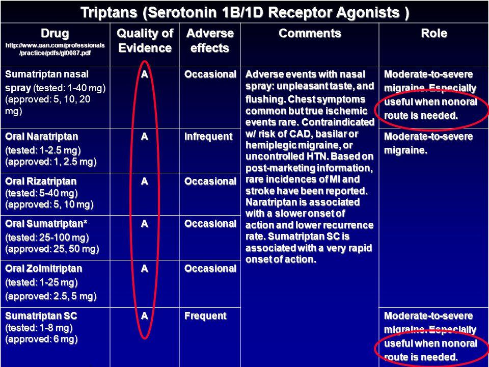 TriptansTriptans Risk factors for arterial diseaseRisk factors for arterial disease - HTN, obesity, HLP, DM, smoking, premature CAD family hx (men < 5