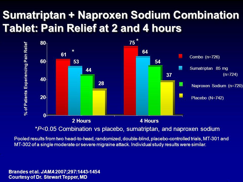 Triptan Pearls Triptan + NSAID Combination Studies show increased efficacy and reduced recurrence for sumatriptan and rizatriptan + NSAID and rizatriptan + COX-2 inhibitorsStudies show increased efficacy and reduced recurrence for sumatriptan and rizatriptan + NSAID and rizatriptan + COX-2 inhibitors Krymchantowski A.