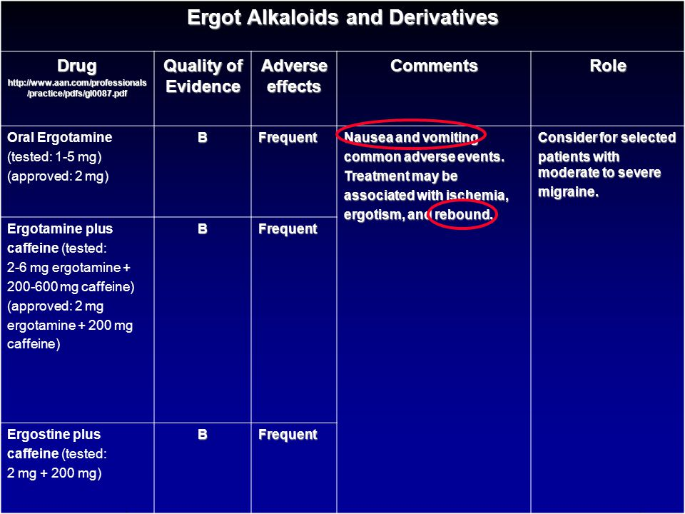 Ergot Alkaloids and Derivatives Drug http://www.aan.com/professionals /practice/pdfs/gl0087.pdf Quality of Evidence Adverse effects CommentsRole DHE S