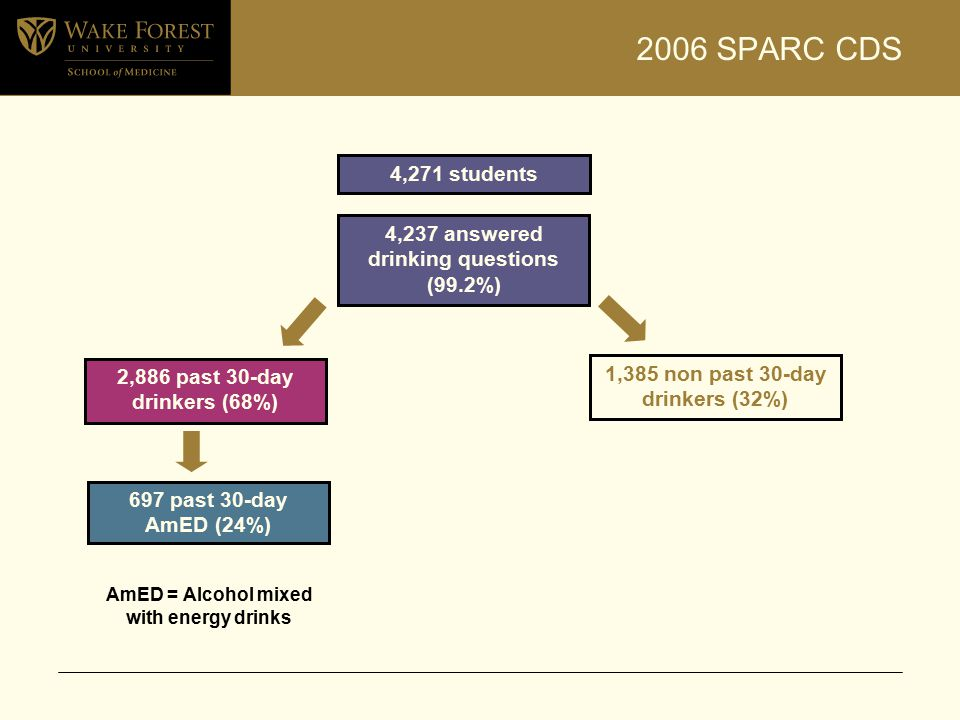 2006 SPARC CDS 4,271 students 2,886 past 30-day drinkers (68%) 1,385 non past 30-day drinkers (32%) 697 past 30-day AmED (24%) 4,237 answered drinking questions (99.2%) AmED = Alcohol mixed with energy drinks