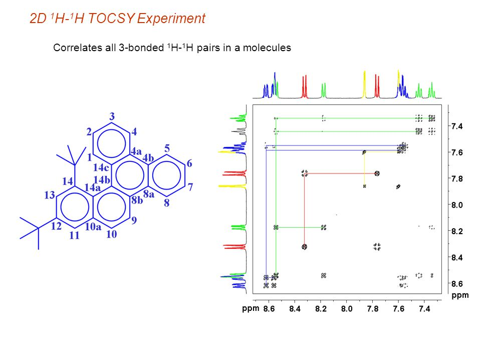 2D 1 H- 1 H TOCSY Experiment Correlates all 3-bonded 1 H- 1 H pairs in a molecules