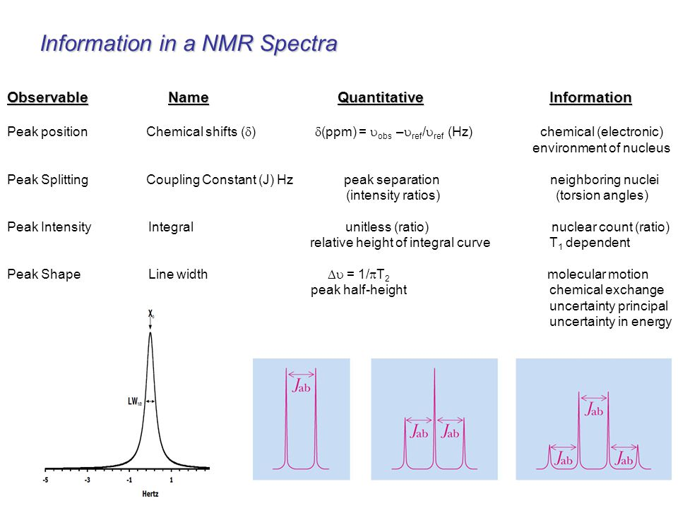 Information in a NMR Spectra Observable Name QuantitativeInformation Peak position Chemical shifts (  )  (ppm) =  obs –  ref /  ref (Hz) chemical