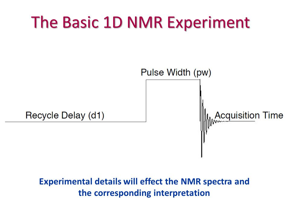 The Basic 1D NMR Experiment Experimental details will effect the NMR spectra and the corresponding interpretation