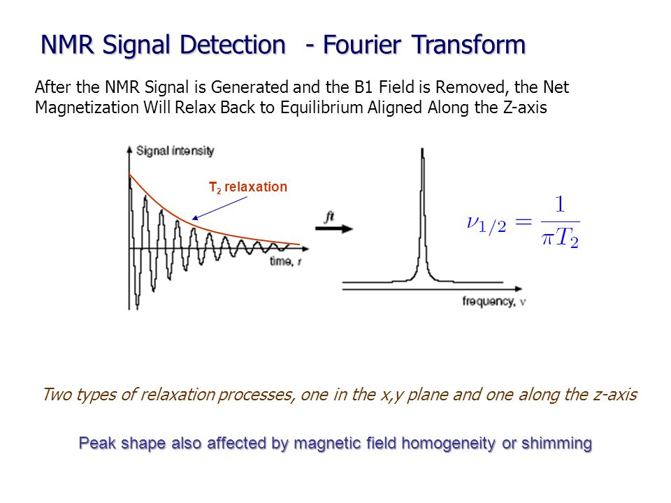 NMR Signal Detection - Fourier Transform After the NMR Signal is Generated and the B1 Field is Removed, the Net Magnetization Will Relax Back to Equil