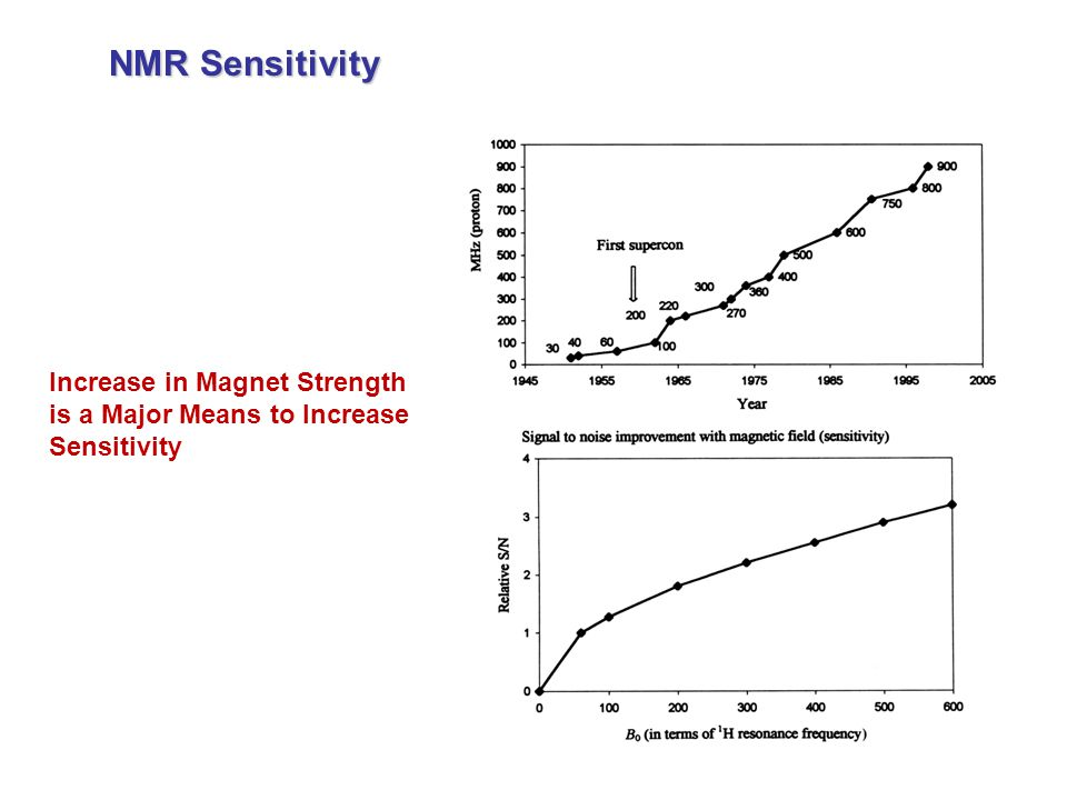 NMR Sensitivity Increase in Magnet Strength is a Major Means to Increase Sensitivity