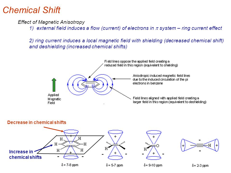 Effect of Magnetic Anisotropy 1) external field induces a flow (current) of electrons in  system – ring current effect 2) ring current induces a loca