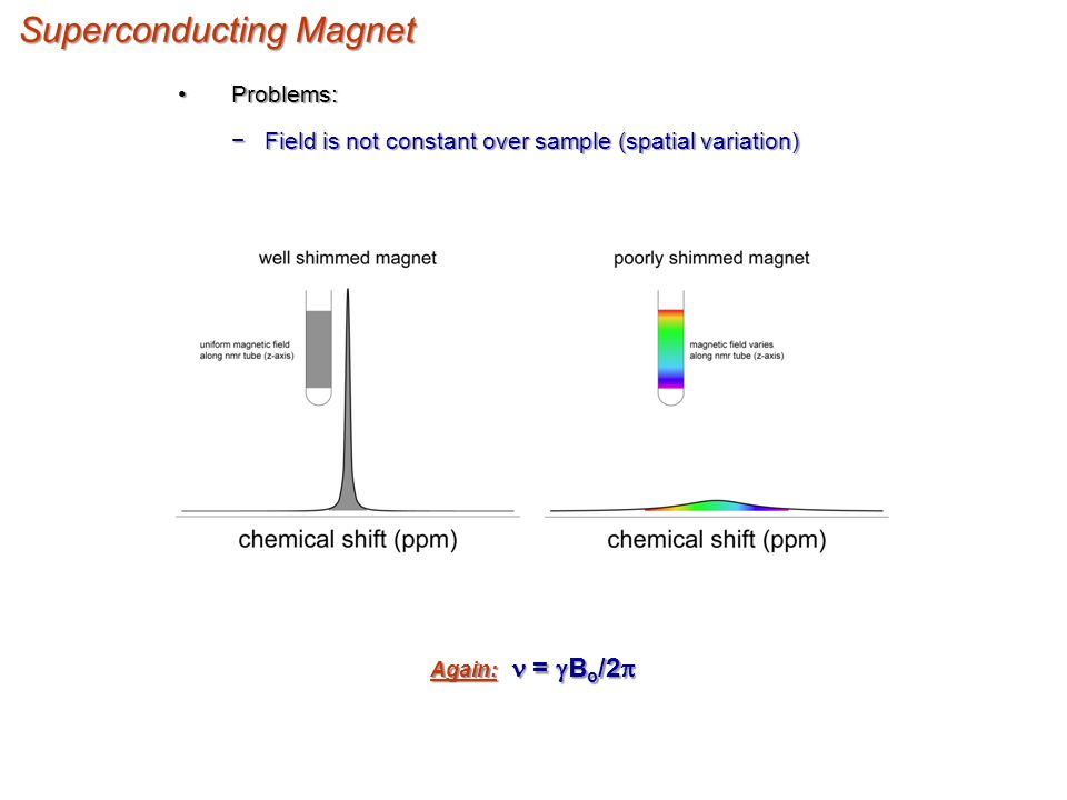 Superconducting Magnet Problems:Problems: −Field is not constant over sample (spatial variation) =  B o /2  =  B o /2  Again: