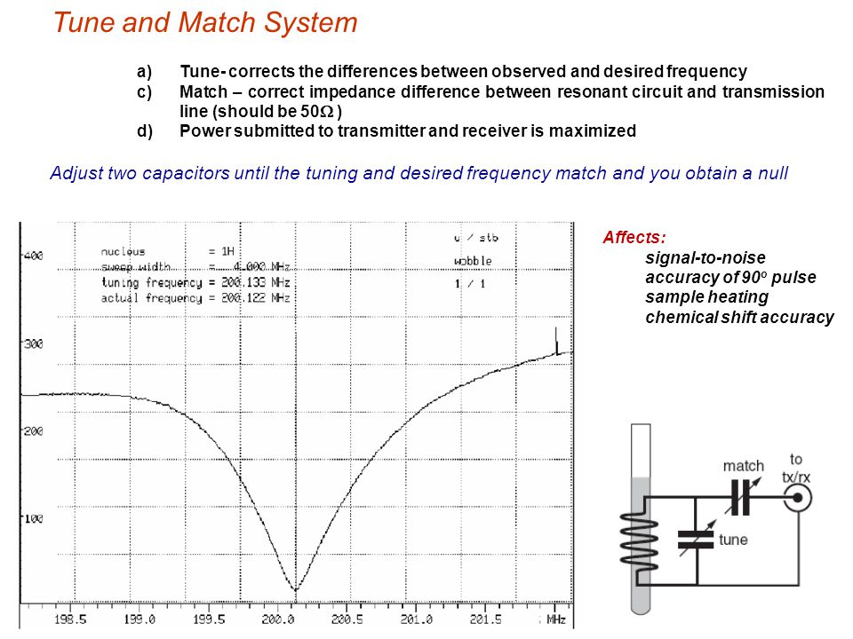 Tune and Match System a) a)Tune- corrects the differences between observed and desired frequency c) c)Match – correct impedance difference between res