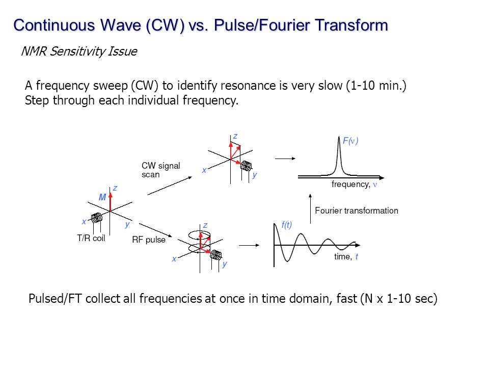 Continuous Wave (CW) vs. Pulse/Fourier Transform NMR Sensitivity Issue A frequency sweep (CW) to identify resonance is very slow (1-10 min.) Step thro