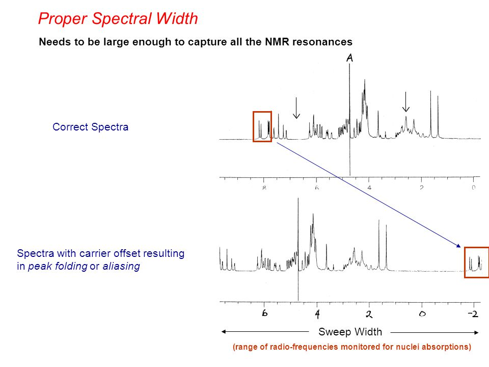 Correct Spectra Spectra with carrier offset resulting in peak folding or aliasing Sweep Width (range of radio-frequencies monitored for nuclei absorpt