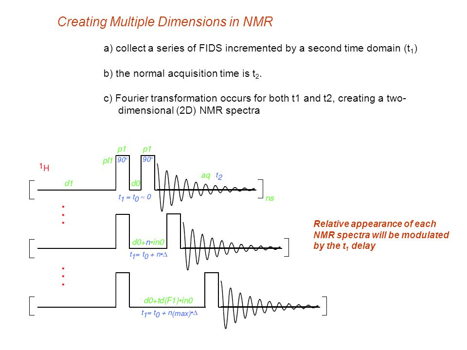 Creating Multiple Dimensions in NMR a) collect a series of FIDS incremented by a second time domain (t 1 ) b) the normal acquisition time is t 2. c) F