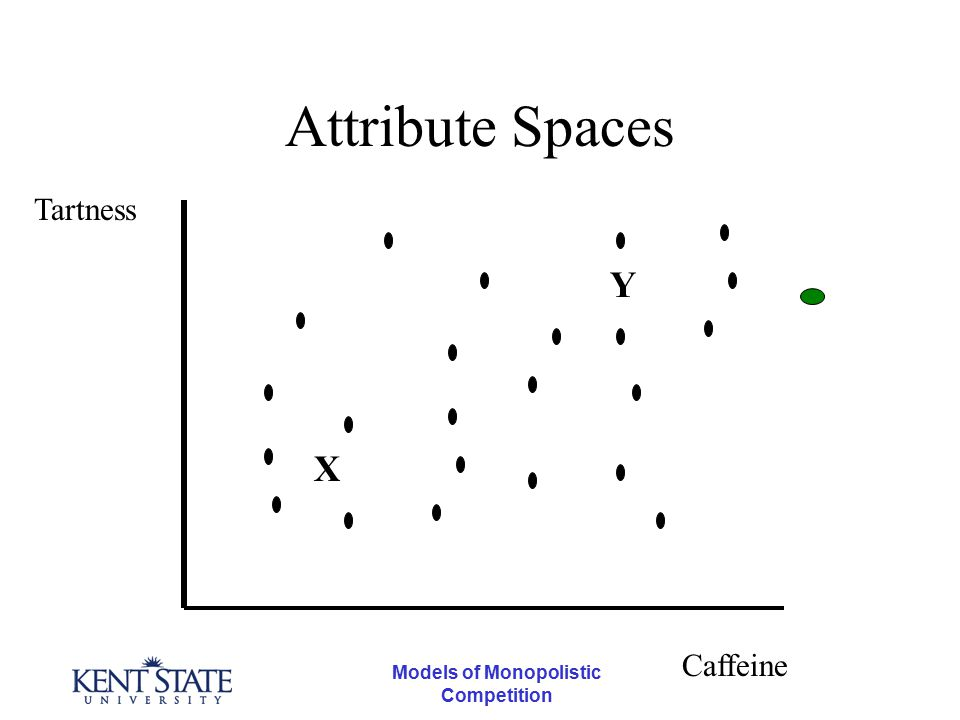 Models of Monopolistic Competition Attribute Spaces Tartness Caffeine X Y