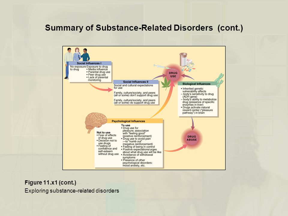 Summary of Substance-Related Disorders (cont.) Figure 11.x1 (cont.) Exploring substance-related disorders