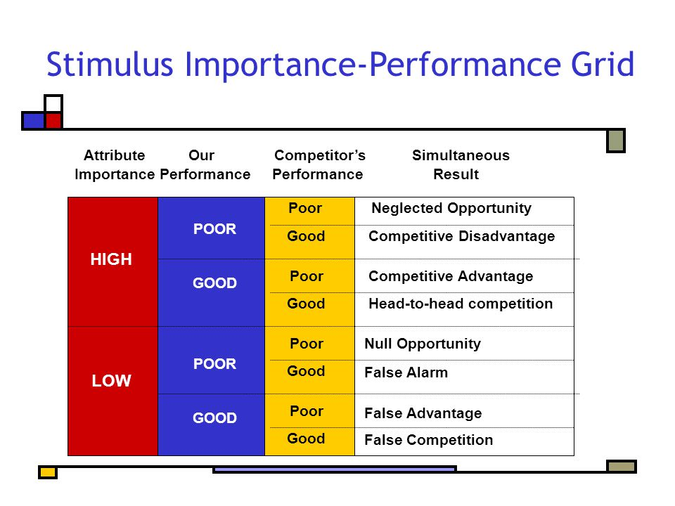 Stimulus Importance-Performance Grid HIGH LOW POOR GOOD POOR GOOD Neglected Opportunity Competitive Disadvantage Competitive Advantage Head-to-head competition Null Opportunity False Alarm False Advantage False Competition Poor Good Poor Good Poor Good Poor Good Attribute Our Competitor'sSimultaneous Importance Performance Performance Result