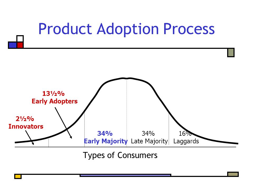 Product Adoption Process Types of Consumers 2½% Innovators 13½% Early Adopters 34% Early Majority 34% Late Majority 16% Laggards