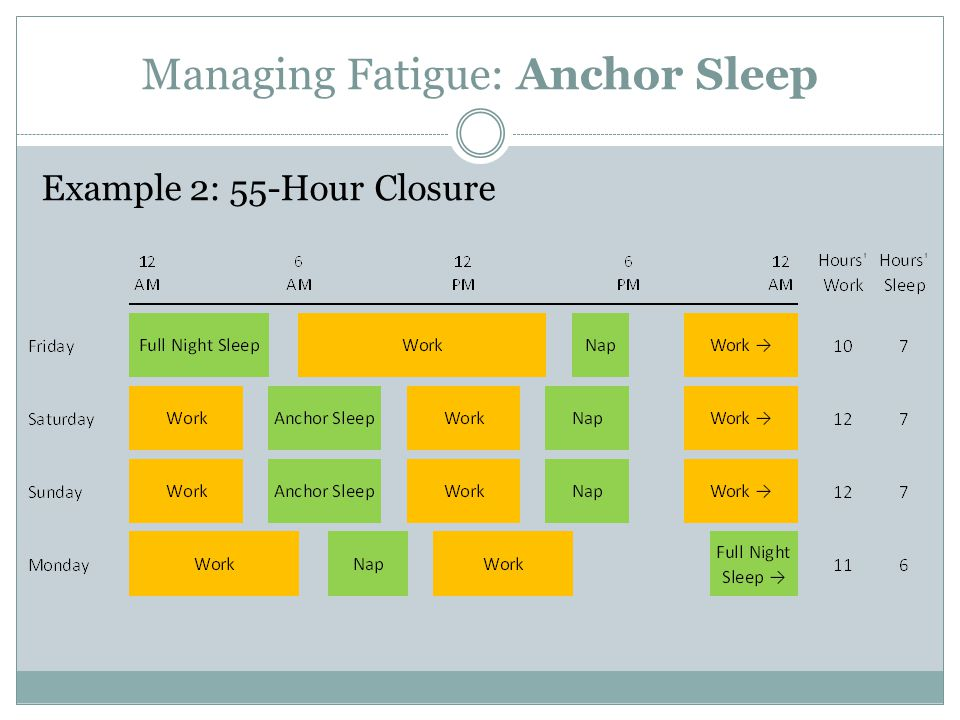 Managing Fatigue: Anchor Sleep Example 2: 55-Hour Closure