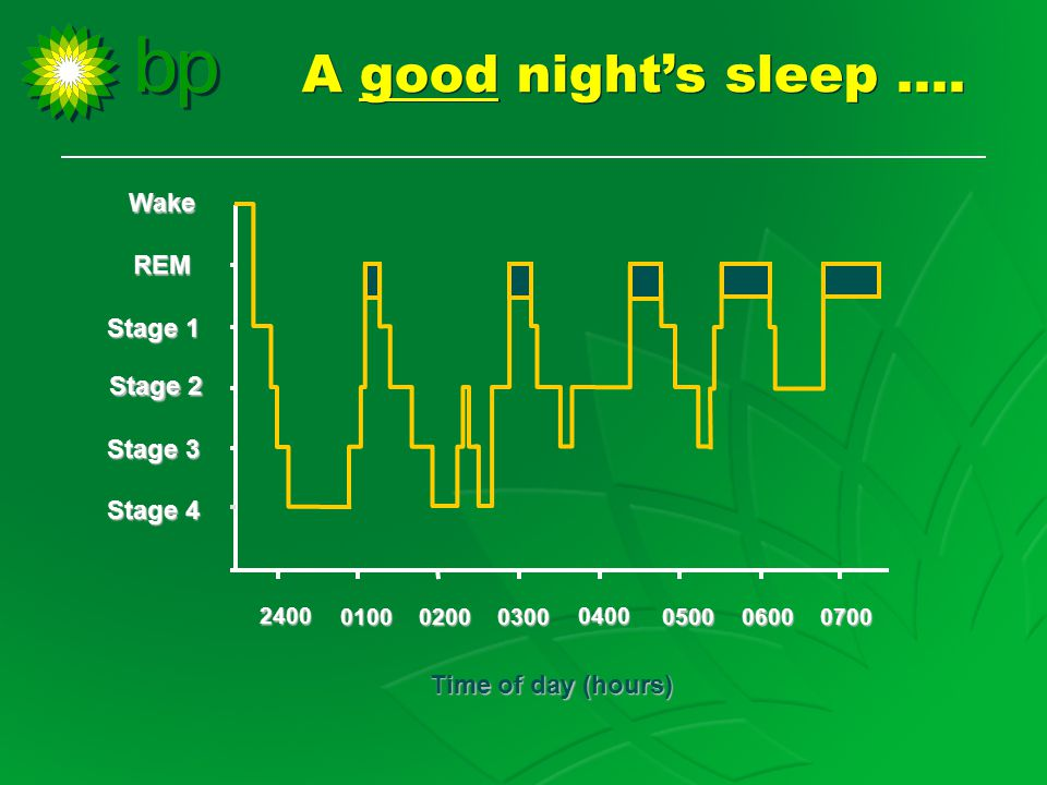 0400 050006000700 Time of day (hours) Stage 3 2400 010002000300 Wake REM Stage 1 Stage 2 Stage 4 A good night's sleep ….
