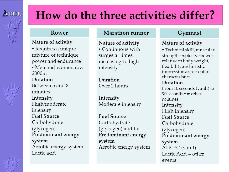 How do the three activities differ ? Rower Nature of activity Requires a unique mixture of technique, power and endurance Men and women row 2000m Dura