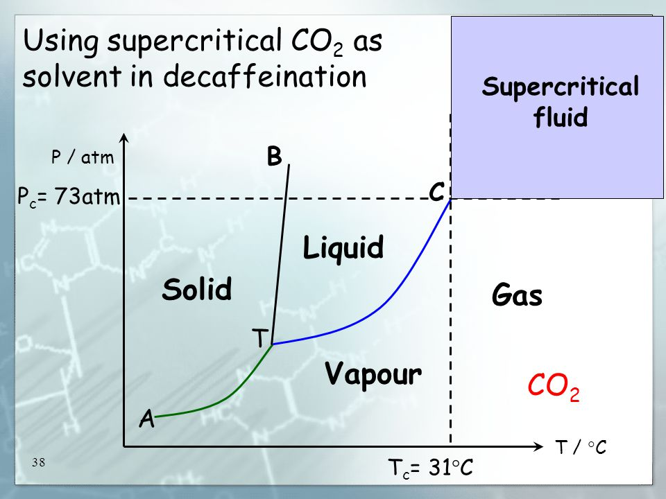 38 Using supercritical CO 2 as solvent in decaffeination T /  C P / atm Solid Liquid Vapour A T B C P c = 73atm T c = 31  C Gas Supercritical fluid CO 2