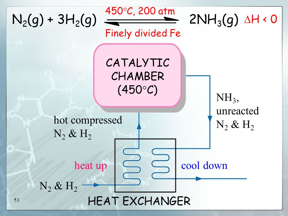 53 CATALYTIC CHAMBER (450  C) heat upcool down N 2 & H 2 hot compressed N 2 & H 2 NH 3, unreacted N 2 & H 2 HEAT EXCHANGER N 2 (g) + 3H 2 (g) 2NH 3 (g) 450  C, 200 atm Finely divided Fe  H < 0
