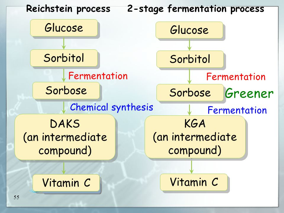 55 Class practice 52.3 Class practice 52.3 2-stage fermentation process Fermentation Glucose KGA (an intermediate compound) KGA (an intermediate compound) Sorbose Sorbitol Vitamin C Reichstein process Fermentation Chemical synthesis Glucose DAKS (an intermediate compound) DAKS (an intermediate compound) Sorbose Sorbitol Vitamin C Greener