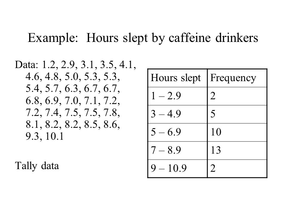 Example: Hours slept by caffeine drinkers Data: 1.2, 2.9, 3.1, 3.5, 4.1, 4.6, 4.8, 5.0, 5.3, 5.3, 5.4, 5.7, 6.3, 6.7, 6.7, 6.8, 6.9, 7.0, 7.1, 7.2, 7.2, 7.4, 7.5, 7.5, 7.8, 8.1, 8.2, 8.2, 8.5, 8.6, 9.3, 10.1 Tally data Hours sleptFrequency 1 – 2.92 3 – 4.95 5 – 6.910 7 – 8.913 9 – 10.92