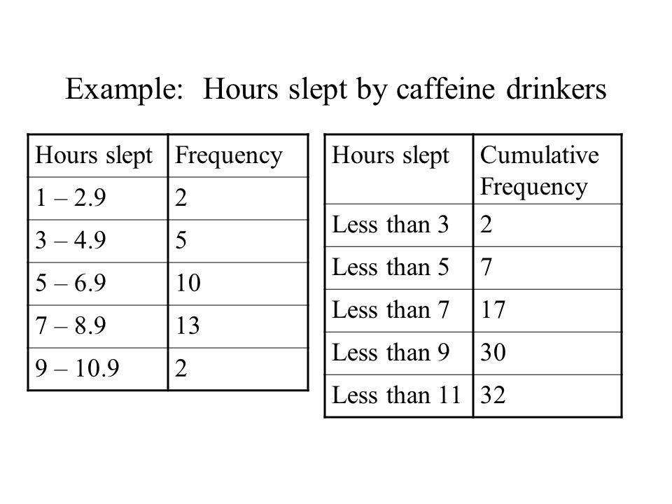 Example: Hours slept by caffeine drinkers Hours sleptCumulative Frequency Less than 32 Less than 57 Less than 717 Less than 930 Less than 1132 Hours sleptFrequency 1 – 2.92 3 – 4.95 5 – 6.910 7 – 8.913 9 – 10.92