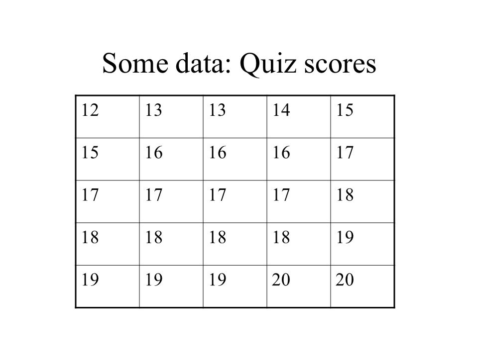 Quiz scores: Frequency Distribution 1213 1415 16 17 18 19 20 ScoreFrequency 121 132 141 152 163 175 185 194 202