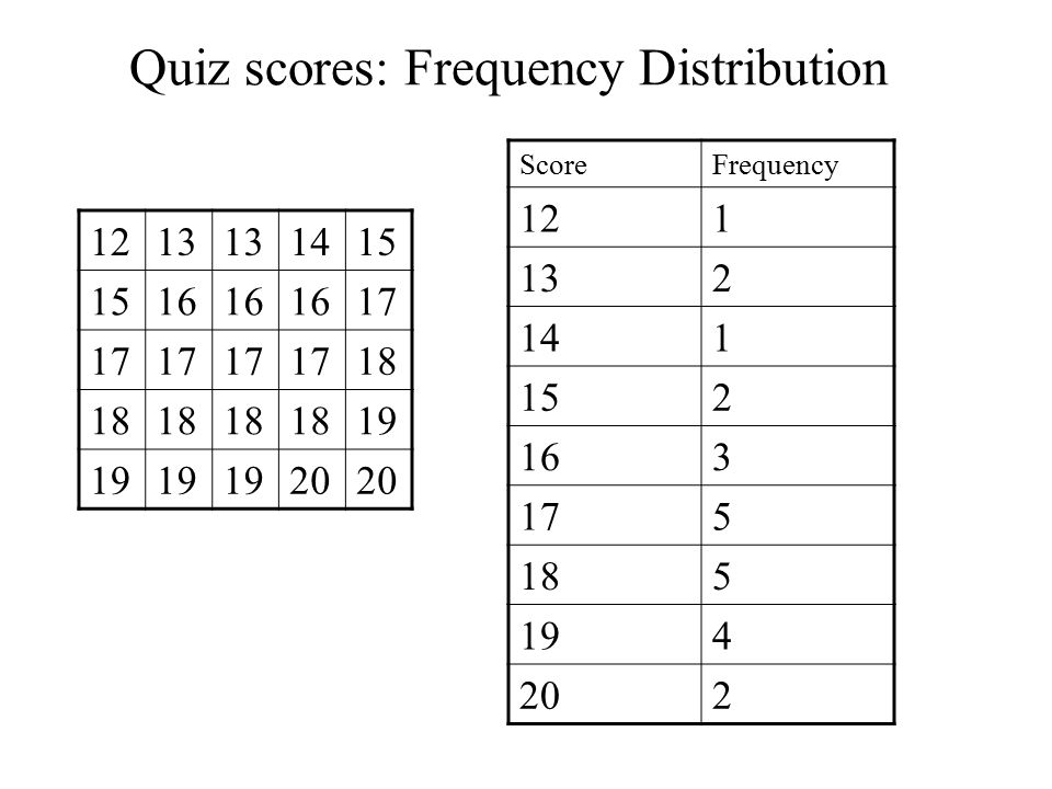 Quiz scores: Frequency Distribution Using Classes 1213 1415 16 17 18 19 20 ScoreFrequency 12-144 15-1710 18-2011
