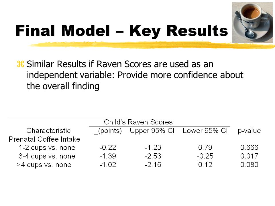 Final Model – Key Results zSimilar Results if Raven Scores are used as an independent variable: Provide more confidence about the overall finding