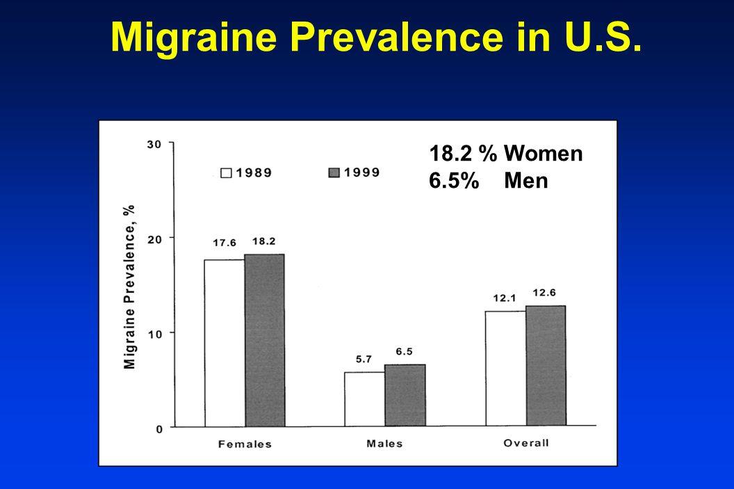 Migraine Prevalence in U.S. Headache 2001;41:646-657 18.2 % Women 6.5% Men