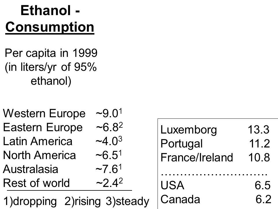Ethanol - Consumption Per capita in 1999 (in liters/yr of 95% ethanol) Western Europe ~9.0 1 Eastern Europe ~6.8 2 Latin America ~4.0 3 North America ~6.5 1 Australasia ~7.6 1 Rest of world ~2.4 2 Luxemborg 13.3 Portugal 11.2 France/Ireland 10.8 ……………………….