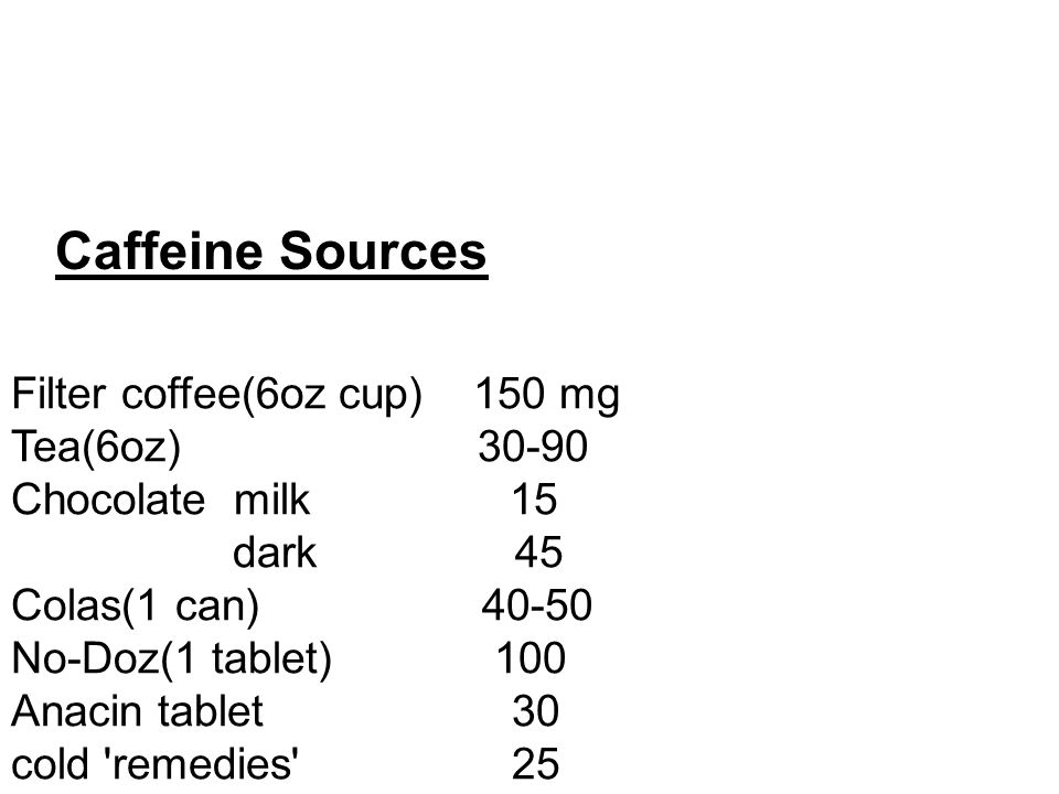 Caffeine Sources Filter coffee(6oz cup) 150 mg Tea(6oz) 30-90 Chocolate milk 15 dark 45 Colas(1 can) 40-50 No-Doz(1 tablet) 100 Anacin tablet 30 cold