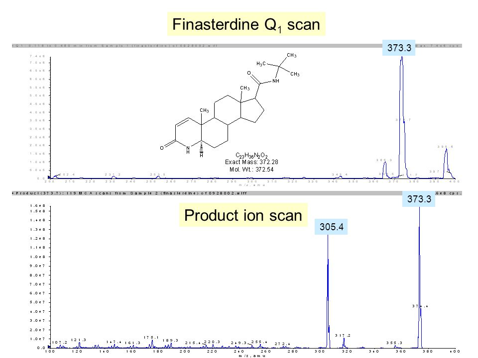 Finasterdine Q 1 scan Product ion scan 305.4 373.3