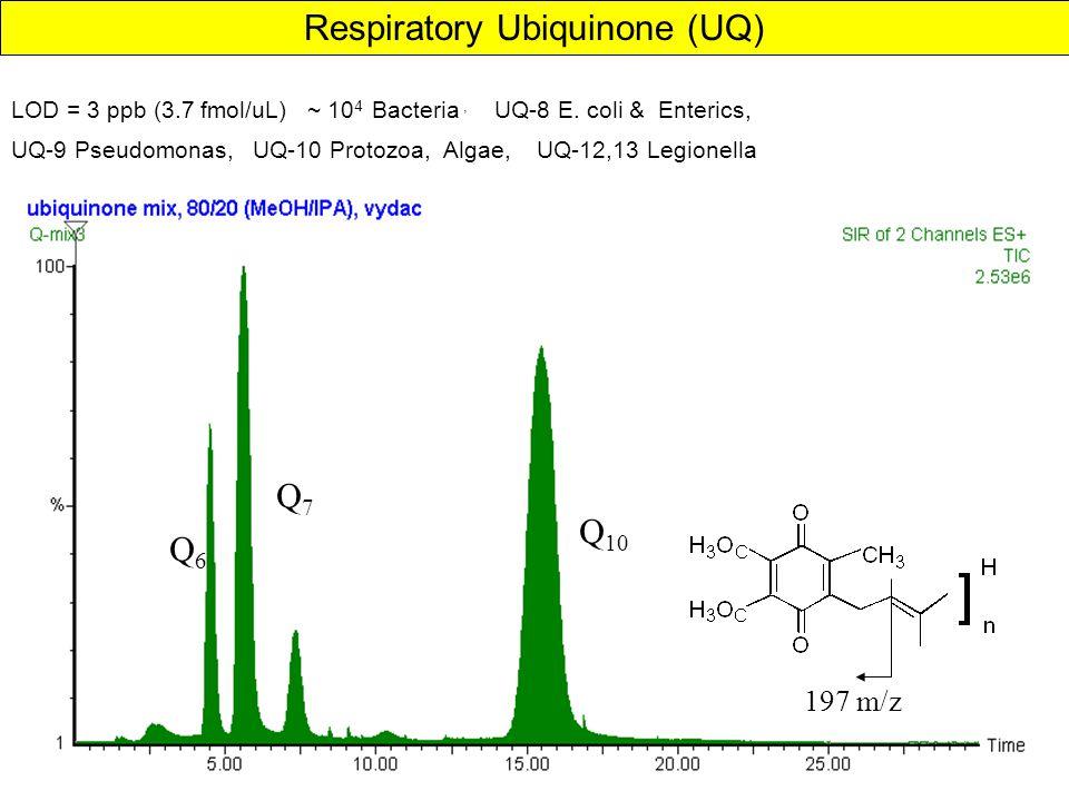 Q6Q6 Q7Q7 Q 10 197 m/z Respiratory Ubiquinone (UQ) LOD = 3 ppb (3.7 fmol/uL) ~ 10 4 Bacteria, UQ-8 E.