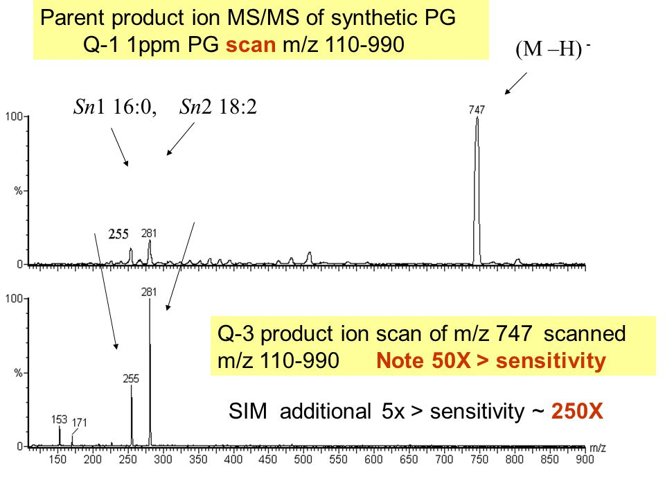 Parent product ion MS/MS of synthetic PG Q-1 1ppm PG scan m/z 110-990 (M –H) - Sn1 16:0, Sn2 18:2 Q-3 product ion scan of m/z 747 scanned m/z 110-990