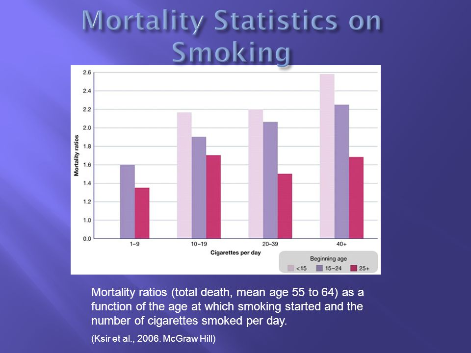 Mortality ratios (total death, mean age 55 to 64) as a function of the age at which smoking started and the number of cigarettes smoked per day.