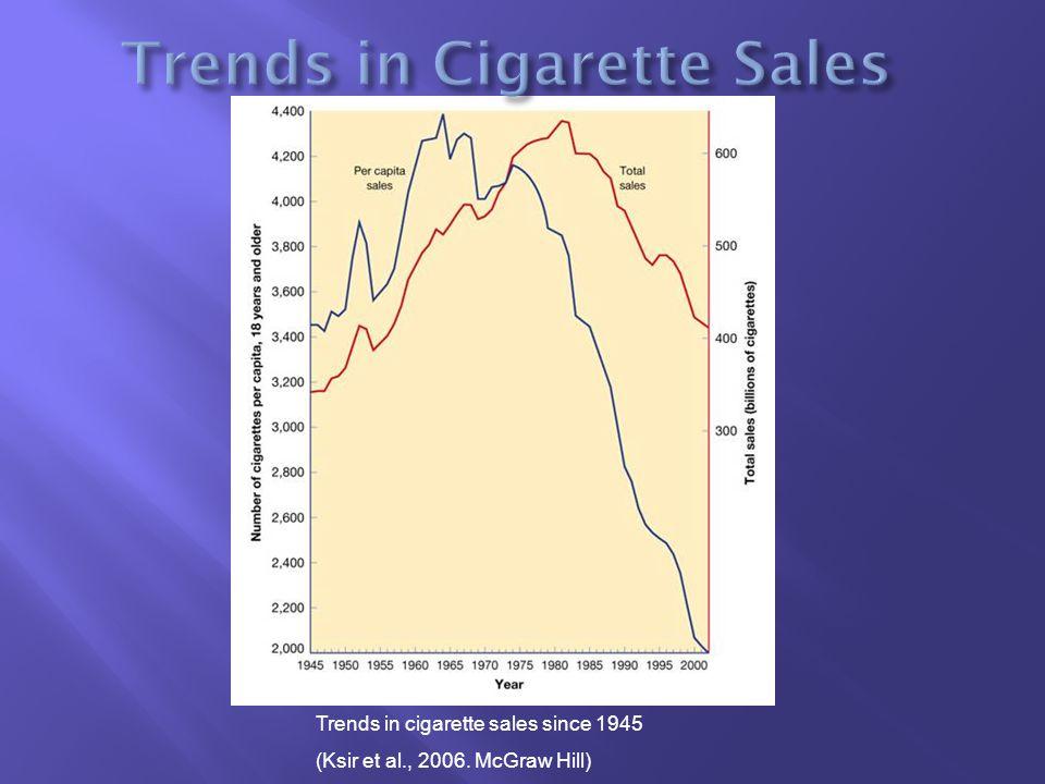 Trends in cigarette sales since 1945 (Ksir et al., 2006. McGraw Hill)