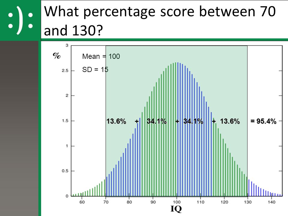 What percentage score between 70 and 130? Mean = 100 SD = 15 13.6% + 34.1% + 34.1% + 13.6% = 95.4%