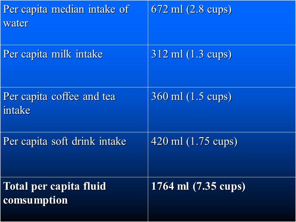 Per capita median intake of water 672 ml (2.8 cups) Per capita milk intake 312 ml (1.3 cups) Per capita coffee and tea intake 360 ml (1.5 cups) Per capita soft drink intake 420 ml (1.75 cups) Total per capita fluid comsumption 1764 ml (7.35 cups)