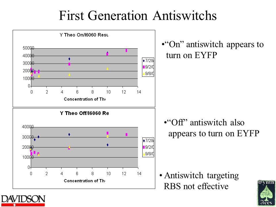 First Generation Antiswitchs On antiswitch appears to turn on EYFP Off antiswitch also appears to turn on EYFP Antiswitch targeting RBS not effective