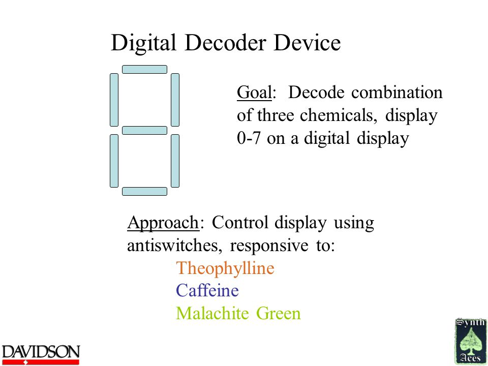 Goal: Decode combination of three chemicals, display 0-7 on a digital display Approach: Control display using antiswitches, responsive to: Theophyllin