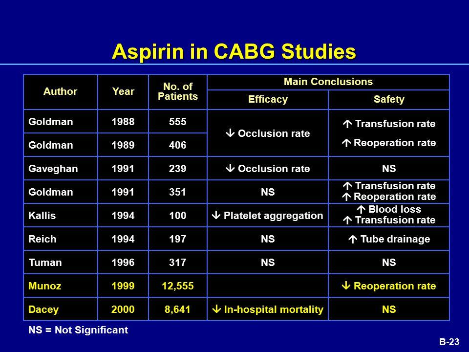 B-23 Aspirin in CABG Studies Author Goldman Gaveghan Goldman Kallis Reich Tuman Munoz Dacey Year 1988 1989 1991 1994 1996 1999 2000 1991 No.