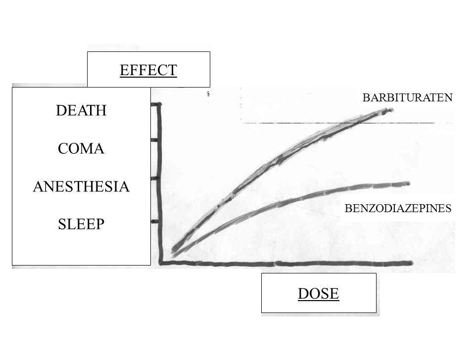 EFFECT DEATH COMA ANESTHESIA SLEEP DOSE BENZODIAZEPINES BARBITURATEN
