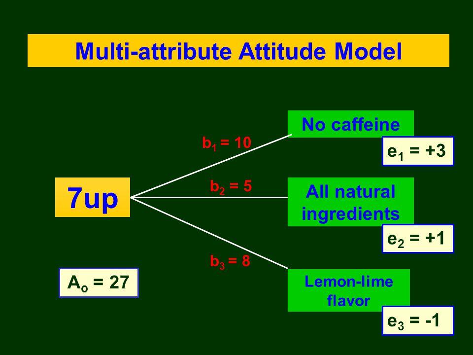 7up A o = 27 Lemon-lime flavor e 3 = -1 All natural ingredients e 2 = +1 No caffeine e 1 = +3 Multi-attribute Attitude Model b 2 = 5 b 1 = 10 b 3 = 8