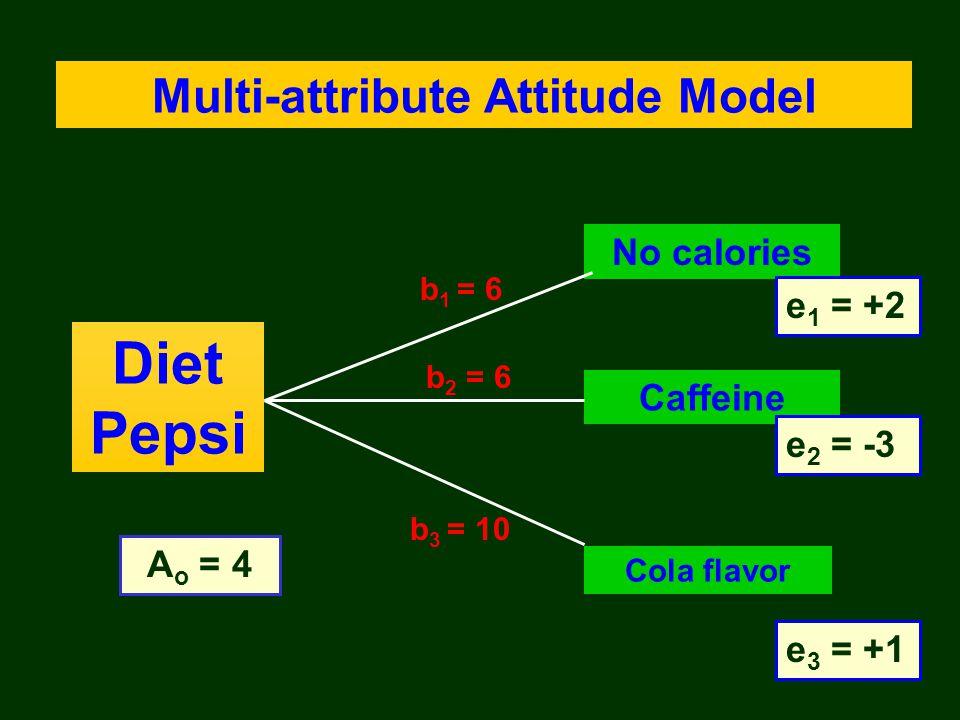 Diet Pepsi A o = 4 Cola flavor e 3 = +1 Caffeine e 2 = -3 No calories e 1 = +2 Multi-attribute Attitude Model b 2 = 6 b 1 = 6 b 3 = 10