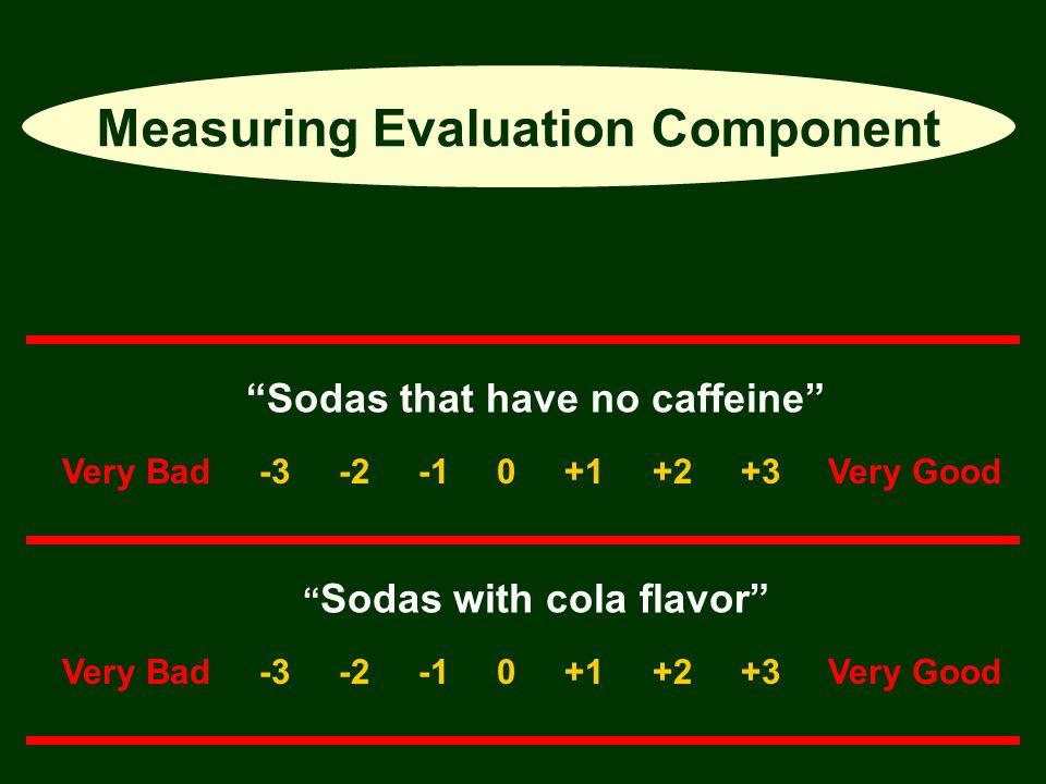 "Measuring Evaluation Component ""Sodas that have no caffeine"" "" Sodas with cola flavor"" Very Bad -3 -2 -1 0 +1 +2 +3 Very Good"