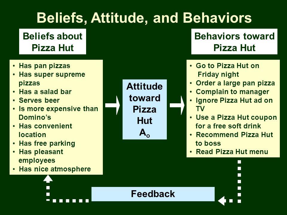 Attitude toward Pizza Hut A o Feedback Beliefs about Pizza Hut Behaviors toward Pizza Hut Has pan pizzas Has super supreme pizzas Has a salad bar Serv