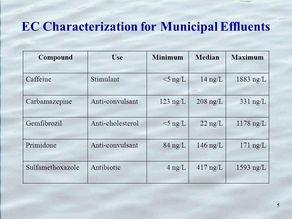 5 EC Characterization for Municipal Effluents CompoundUseMinimumMedianMaximum CaffeineStimulant<5 ng/L14 ng/L1883 ng/L CarbamazepineAnti-convulsant123 ng/L208 ng/L331 ng/L GemfibrozilAnti-cholesterol<5 ng/L22 ng/L1178 ng/L PrimidoneAnti-convulsant84 ng/L146 ng/L171 ng/L SulfamethoxazoleAntibiotic4 ng/L417 ng/L1593 ng/L