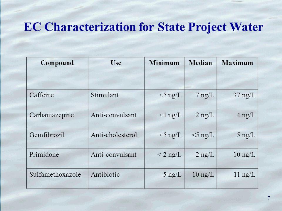 7 EC Characterization for State Project Water CompoundUseMinimumMedianMaximum CaffeineStimulant<5 ng/L7 ng/L37 ng/L CarbamazepineAnti-convulsant<1 ng/L2 ng/L4 ng/L GemfibrozilAnti-cholesterol<5 ng/L 5 ng/L PrimidoneAnti-convulsant< 2 ng/L2 ng/L10 ng/L SulfamethoxazoleAntibiotic5 ng/L10 ng/L11 ng/L